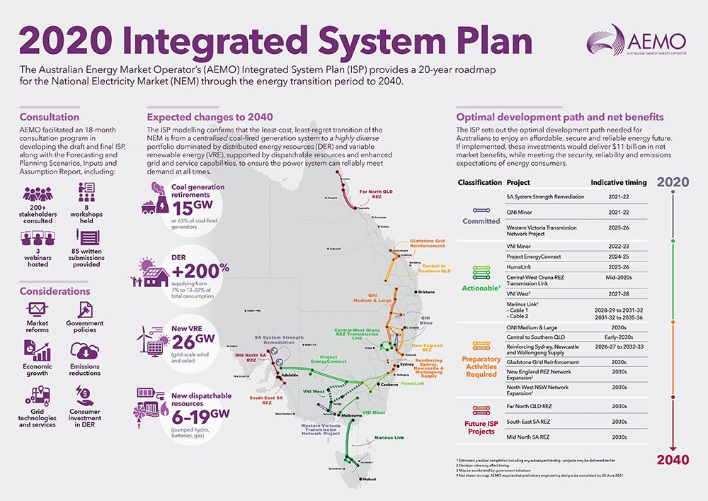 2020 Integrated System Plan (ISP)